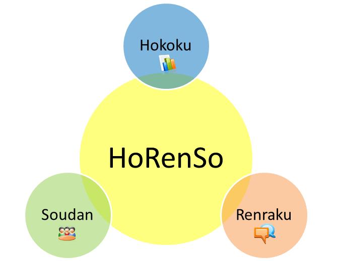 HORENSO – KỸ NĂNG LÀM VIỆC NHÓM SIÊU ĐẲNG CỦA NGƯỜI NHẬT